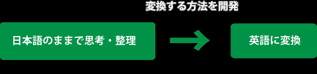 日本語のままで思考・整理→英語に変換するメソッド